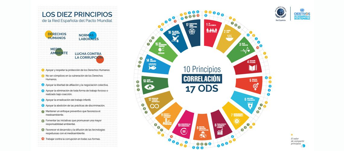 Principio 10 Pacto Global: anticorrupcion